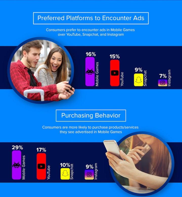 Plaforms ads vs platforms purchase