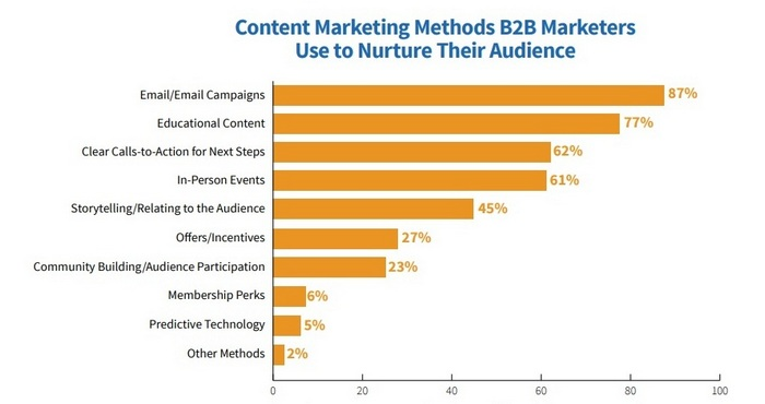 audience nurture content marketing