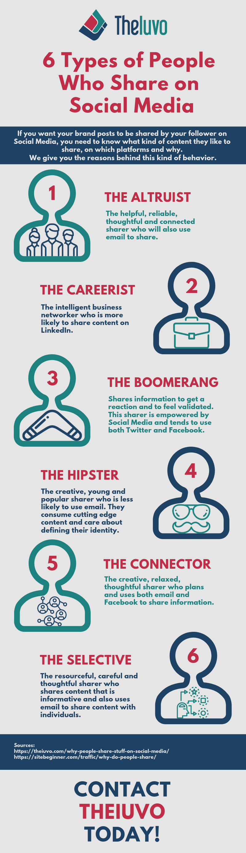 6 Types of People Who Share on Social Media Infographic