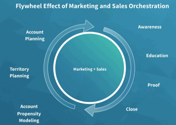 flywheel marketing sales