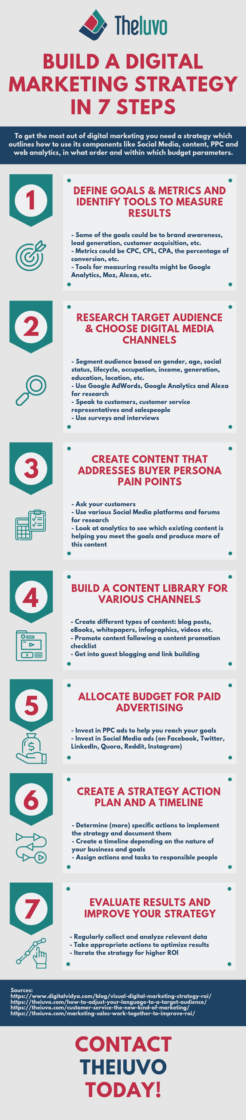Build A Digital Marketing Strategy In 7 Steps Infographic
